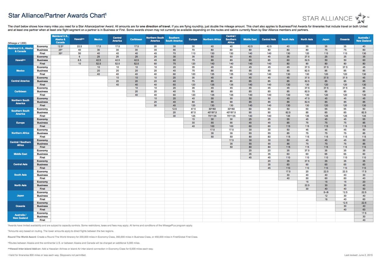 UA Partner Award Chart