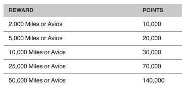 Marriott-Avios-rates